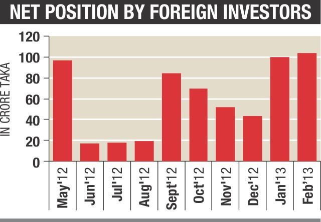 Foreign investment in stocks hits record high