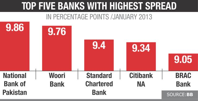 Foreign banks' spread widens far beyond limit set by BB