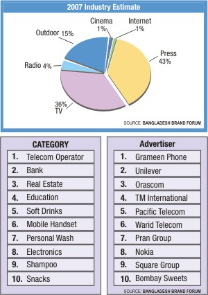 Telecom operators' battle fuels increase in advertising spend | The
