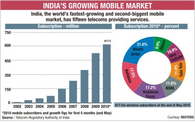 indian mobile industry Chapter -2: literature review  are a boon to business and industry  17 the catalyst for indian mobile operators in the future will.