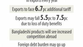 Bangladesh Exports economy