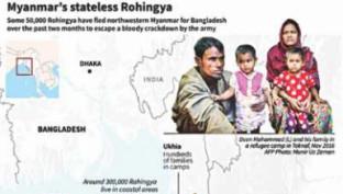 UN report on Rohingyas demands urgent action