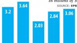 Exports retain momentum