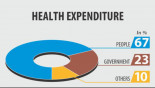 Bangladeshis pay more for healthcare
