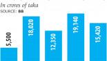 Tk 70,400cr loans rescheduled in last five years: BB
