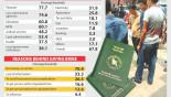 Passport most corrupt sector