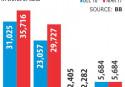 Default loans rise to 10.53pc