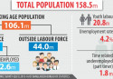 Demographic Dividend: Big opportunity passing by
