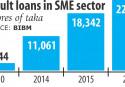 13 banks overshoot SME lending targets