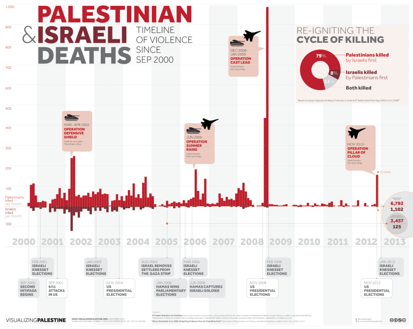 Source: Visualising Palestine