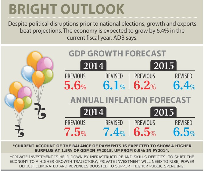 Gdp growth in bd