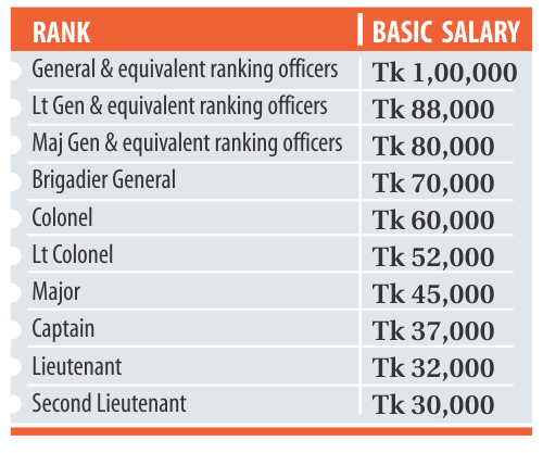 Afns Pay Scale