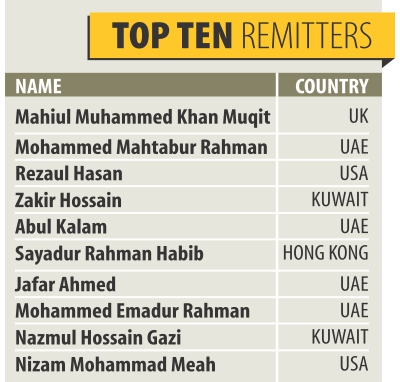 BB honours top remitters