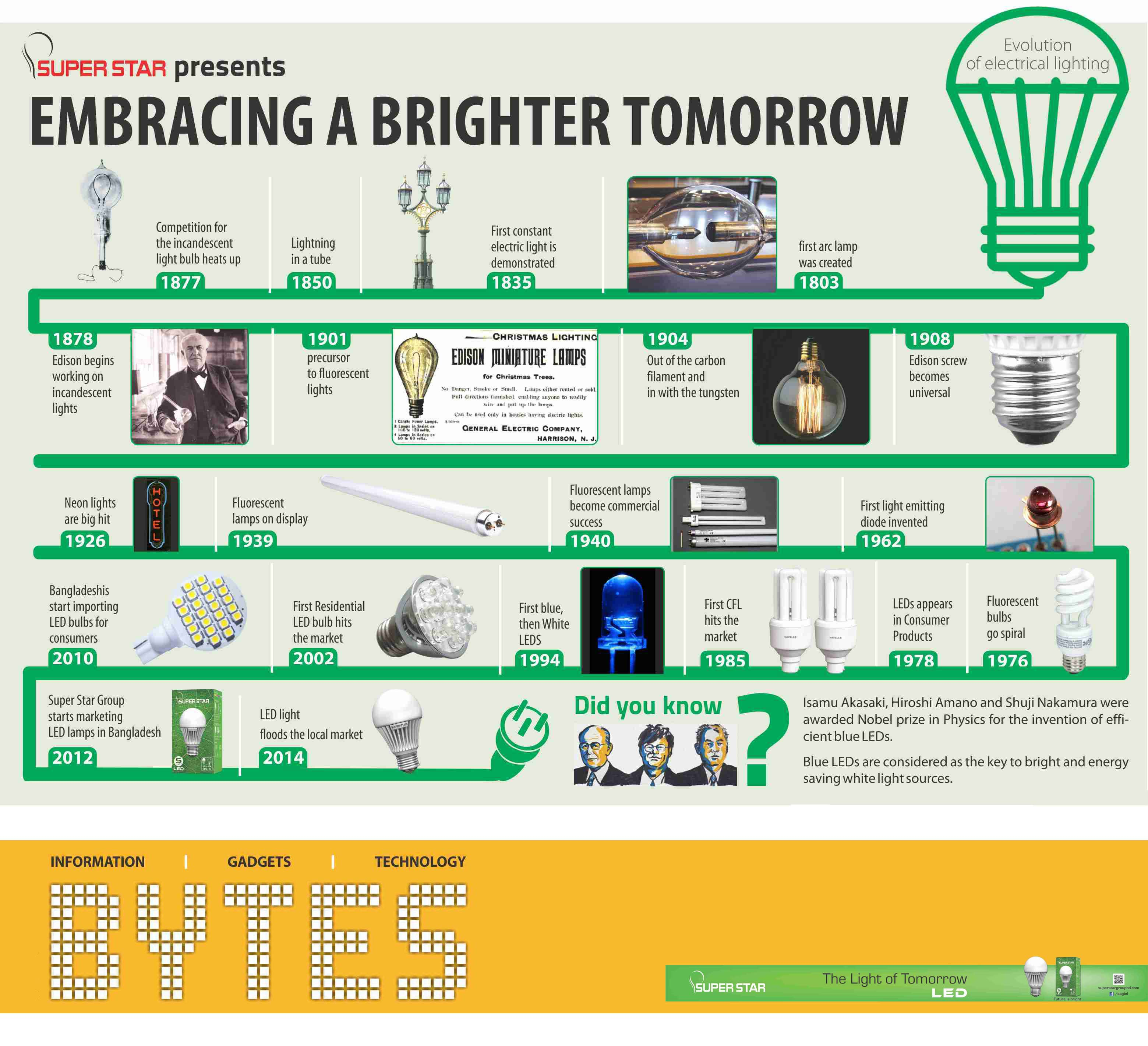 Brighter tomorrow the timeline of lighting technology the daily