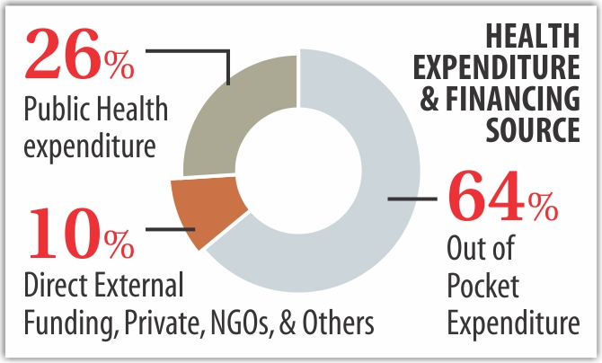 Costly healthcare adds to poverty