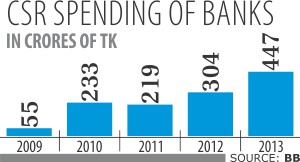 Banks' CSR spending under scanner