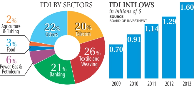 direct foreign investment in bangladesh challenges