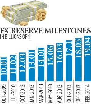 Forex reserve