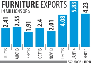 Govt looks to diversify exports with furniture