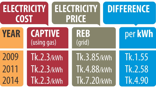 Gas pricing for captive power