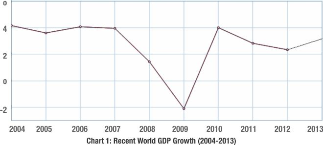 Recent World GDP Growth (2004-2013)