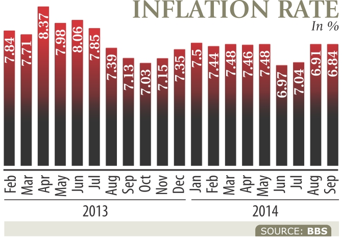 Inflation slips to 20-month low