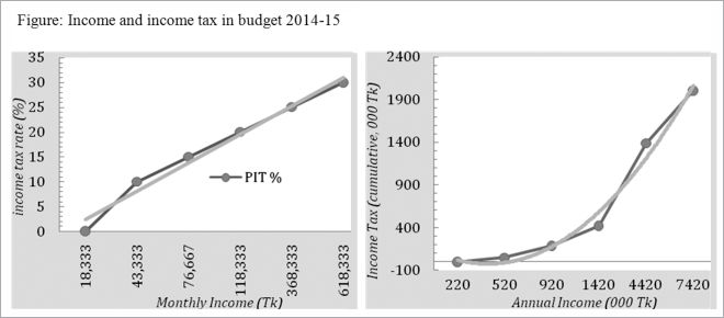 Broken window, weeping growth and Budget 2014-15