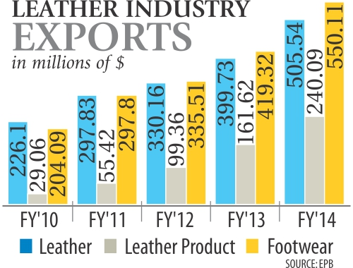 leather export The statistic shows the export value of leather shoes from china between 2009 and 2016 in 2009, china's leather shoe exports abroad amounted to around 84 billion dollars.