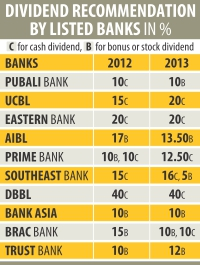Banks show mixed trend in dividends