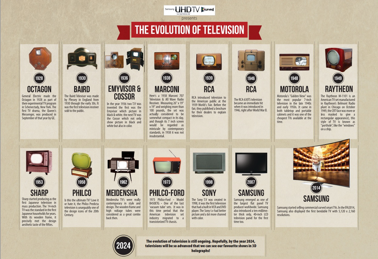 the evolution of television It is an innovative service that represents the first significant evolution in television technology since color television in the 1950s.
