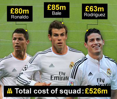 Ronaldo, Bale and Rodriguez cost Real Madrid a combined £228m. Photo: BBC