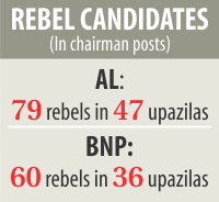 AL, BNP see more rebels this time