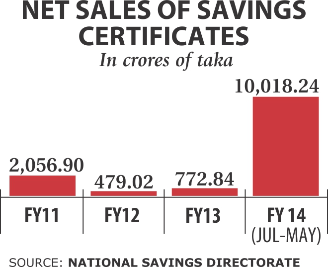 Sales of savings tools soar on high interest rates
