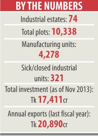 BSCIC industrial parks fail to live up to expectations