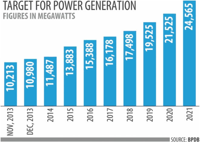 Primary energy supply challenges for power | The Daily Star