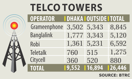 New companies to manage towers of mobile operators
