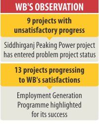 WB nudges nine slow projects