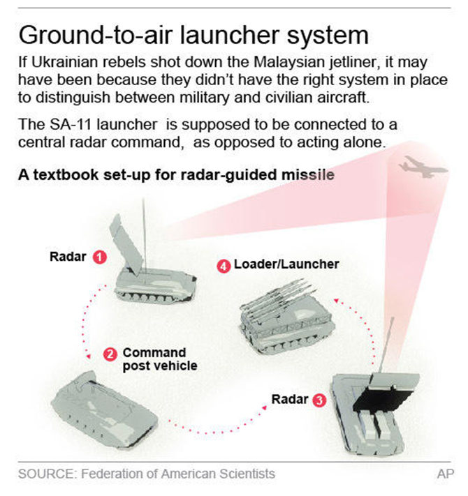 Graphic shows a missile launch system.; 2c x 4 inches; 96.3 mm x 101 mm