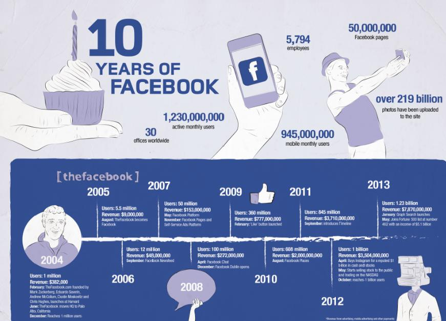 Infographic: Facebook's 10th Birthday – the rise of the social media