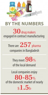 Contract manufacturing brings new hope for pharma companies