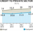 Private credit rises on falling rates