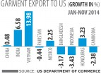 Garment exports to US on the decline