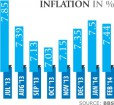 Inflation reverses upward trend