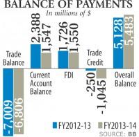 Current account surplus erodes
