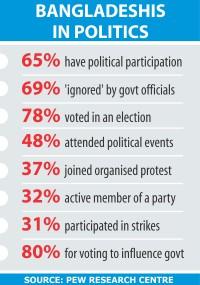 Bangladeshis most active