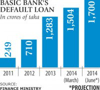 BASIC Bank's loan defaults swelling to Tk 1,700cr
