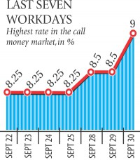 Call money rate soars on demand from non-banks