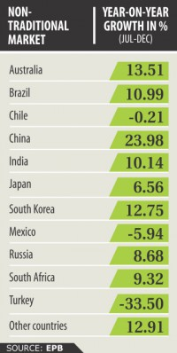 Garment exports to new markets on the rise