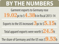 Garment exports to Germany rising fast
