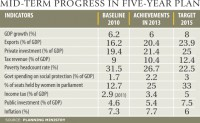 Dull investment takes toll on GDP growth